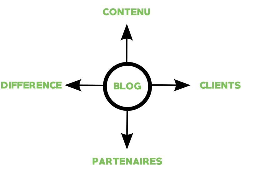 comment réussir avec son blog